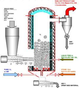 CIRCULATING FLUIDIZED BED REACTOR process