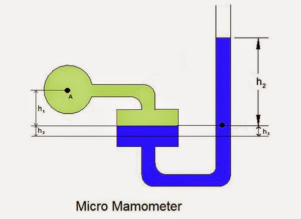 small Manometer