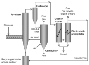 CIRCULATING FLUIDIZED BED REACTOR out line digram