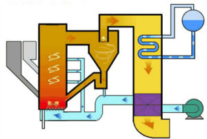 CIRCULATING FLUIDIZED BED REACTOR witk couler sigment