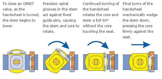 Orbit valves Introduction