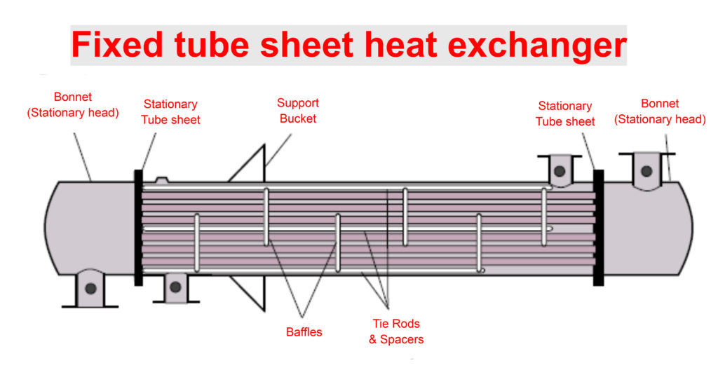 Advantages and Disadvantages of Fixed tube sheet heat exchanger