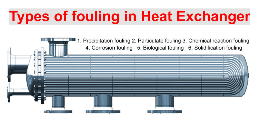 Types of fouling in Heat Exchanger